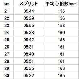 21km〜30kmまで